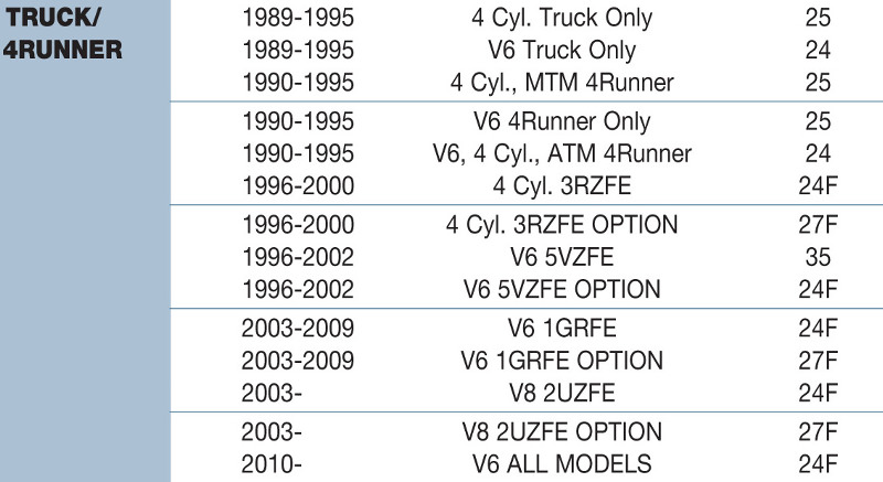 Battery Size Chart >> Toyota 4runner Replacement Battery Size Chart